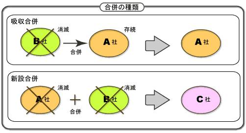 G-4 会社合併と分割.jpg